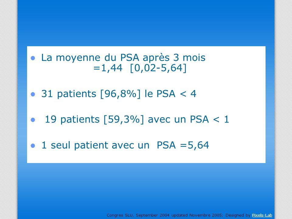 La moyenne du PSA après 3 mois =1,44 [0,02-5,64]